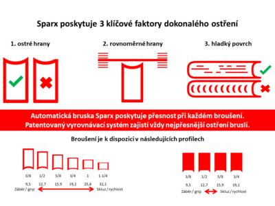 Broušení bruslí automatem Sparx PS100 - nové či poškozené - 2